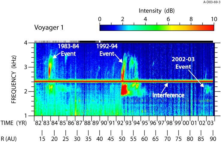 Spectrograma de emisii radio Heliospheric